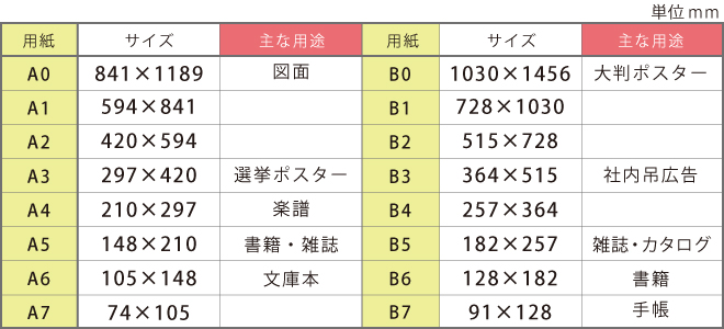 用紙のサイズ表(用紙寸法表)